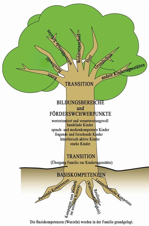 Konzeption kiga st paulus kath kinderg rten mosbach for Raumgestaltung definition